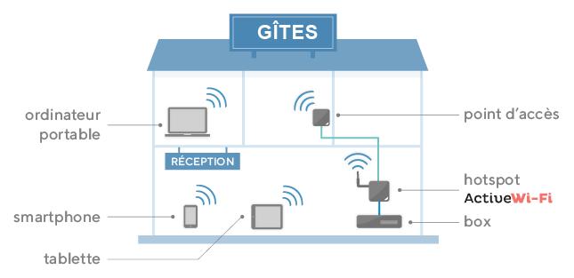 Installation wifi dans un gîte