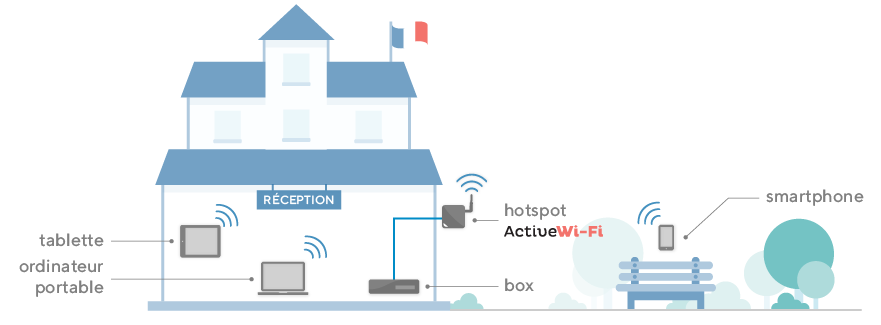 Installation de WiFi public dans une commune