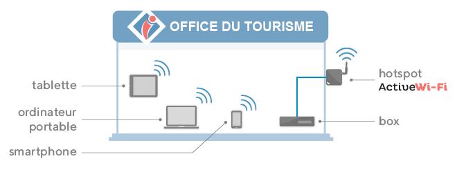 WiFi sécurisé pour office de tourisme (intérieur)