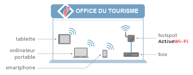 WiFi sécurisé pour office de tourisme (extérieur)