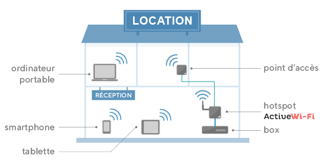 Installation de WiFi sécurisé dans une location