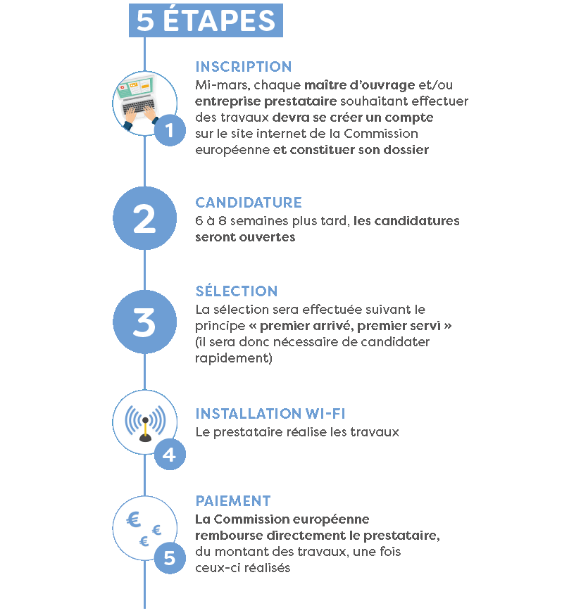 Les 5 étapes de l'appel à projet WiFi4EU