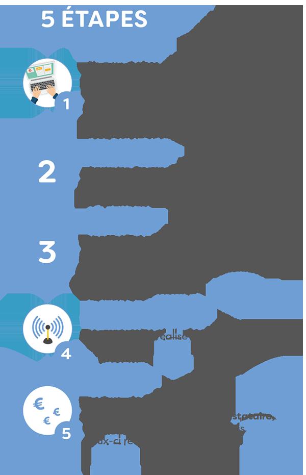 Etapes de l'appel à projets WiFi4EU